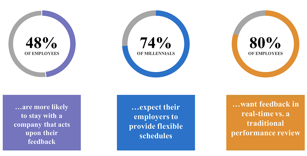 Senior Living - What employees want